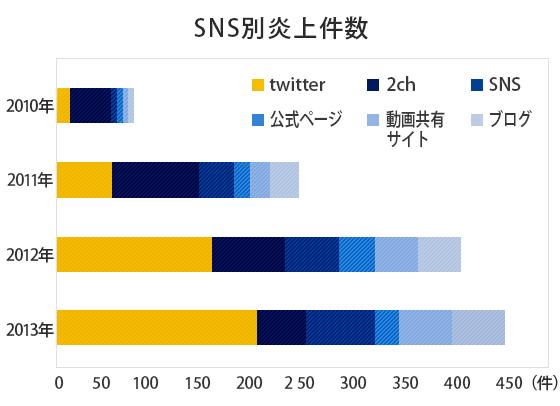 ネット炎上事例を発生源別にまとめたグラフ。Twitterを発信元とするケースが多いという