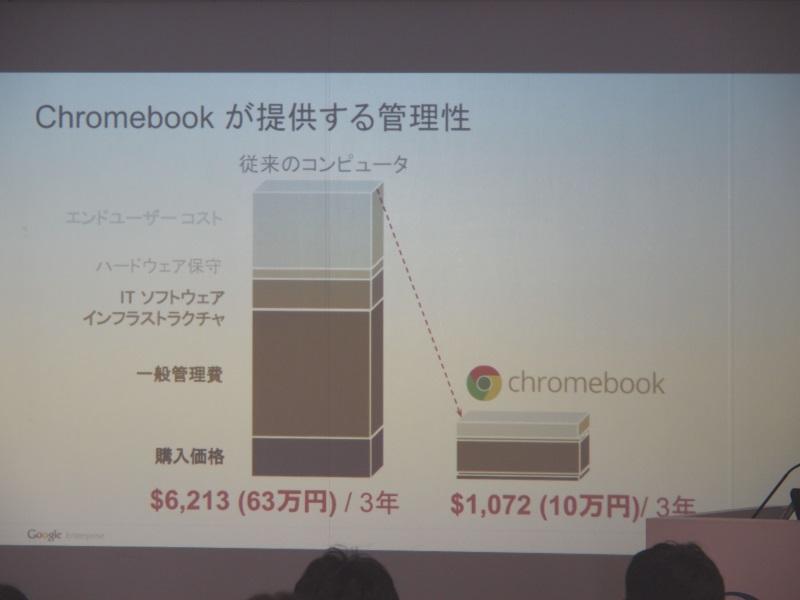 管理コストが3年間で1台あたり50万円以上の削減に