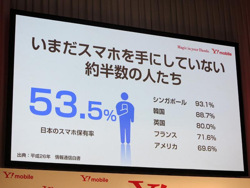 日本のスマートフォン普及率は53.5%と、海外と比較して立ち遅れていると指摘