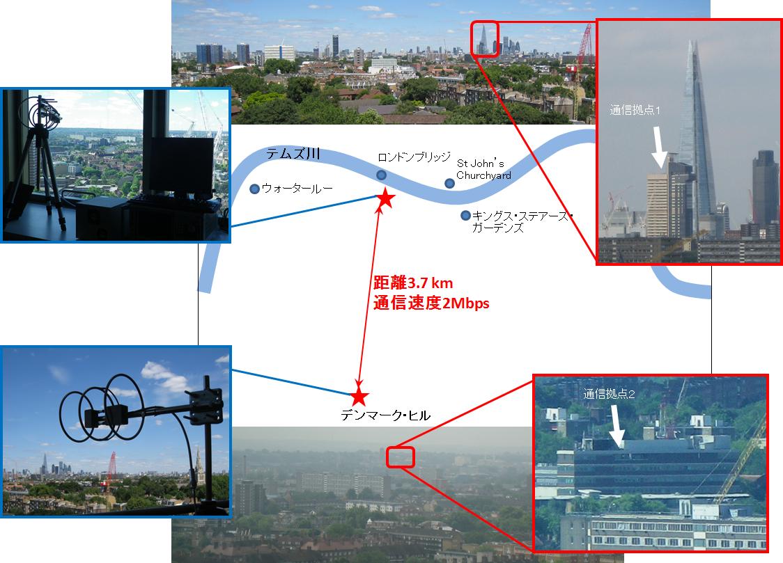 固定地点通信の位置と実験の様子