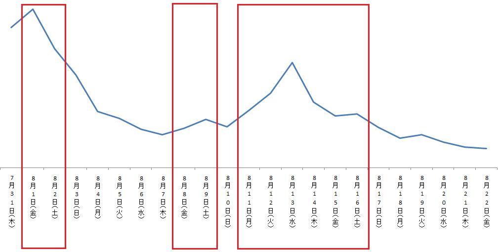 「Yahoo!カーナビ」日別ダウンロード数の推移