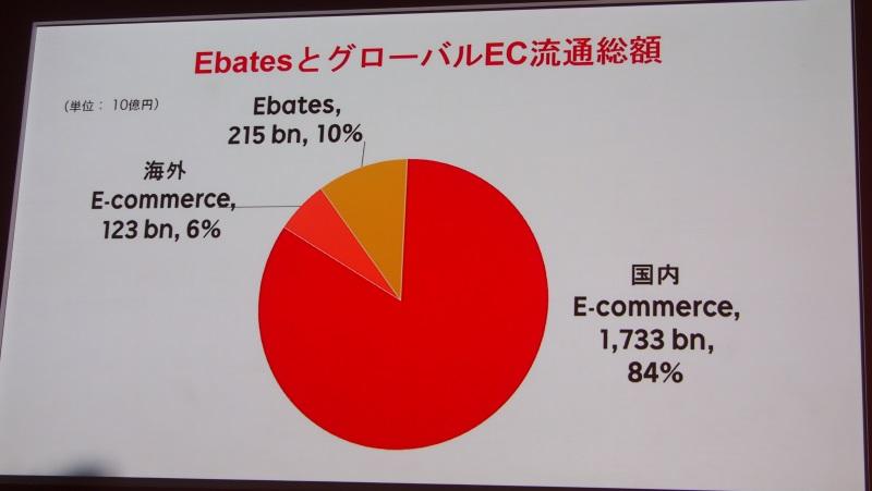 Ebatesが加わることで海外比率が16%に