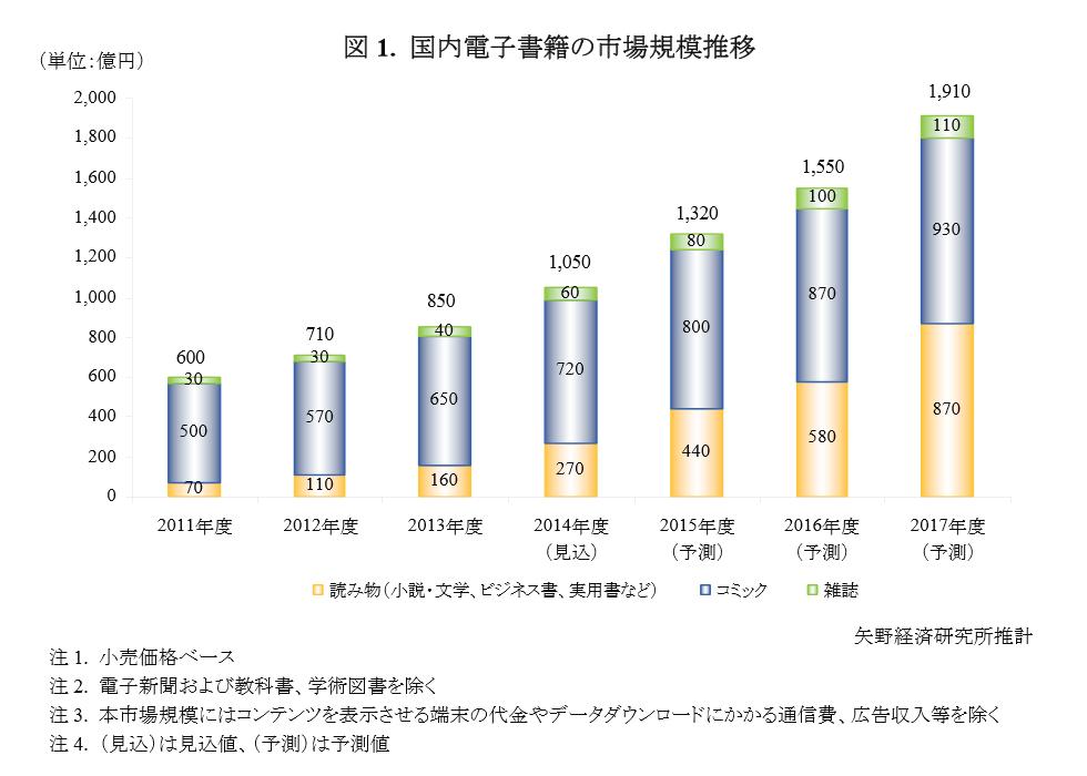 国内電子書籍の市場規模推移
