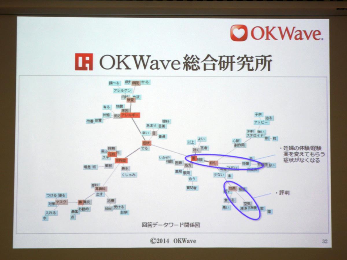 3000万件以上のQ&Aデータベースを分析する「OKWave総合研究所」