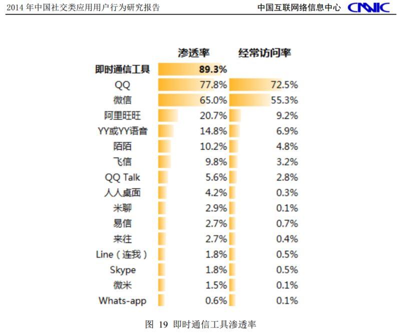 「LINE」の認知はネットユーザーの1.8%と低い