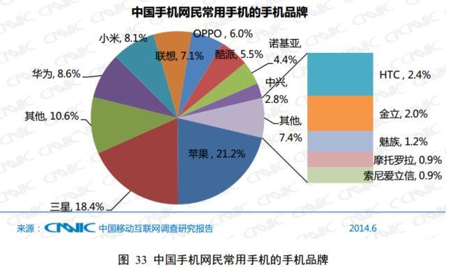 CNNICによれば小米(メーカー)製スマホの利用率はスマホ全体の8.1%