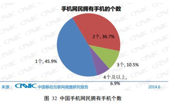 中国ネットユーザーの所有するスマホの数。2台持ちも普通のようだ(CNNIC)