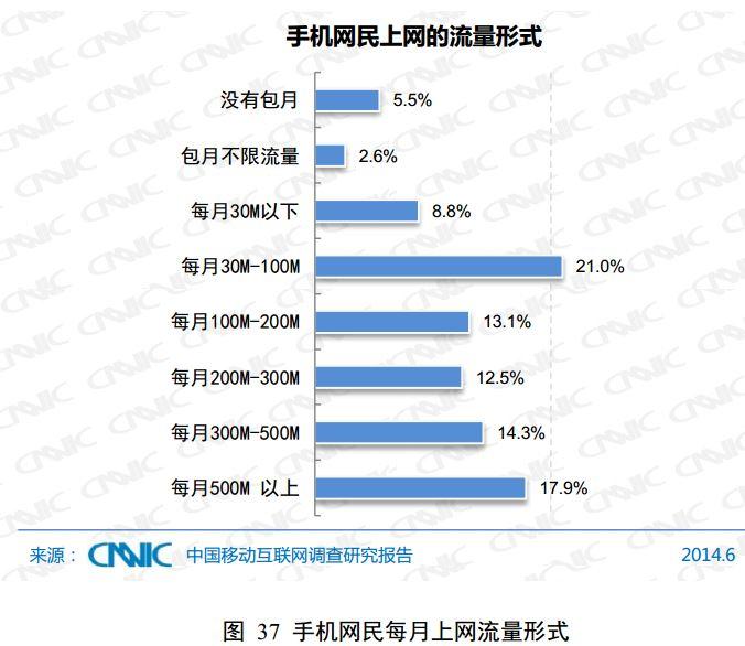 毎月のデータ通信利用量(CNNIC)