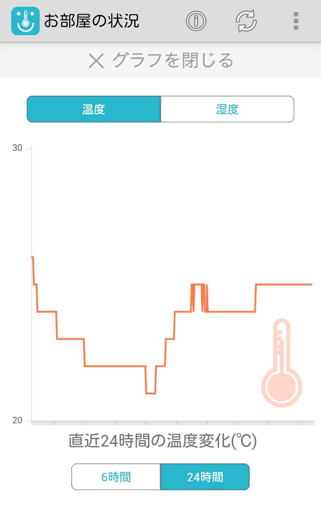 スマートフォンの専用アプリで温度と湿度を確認できる