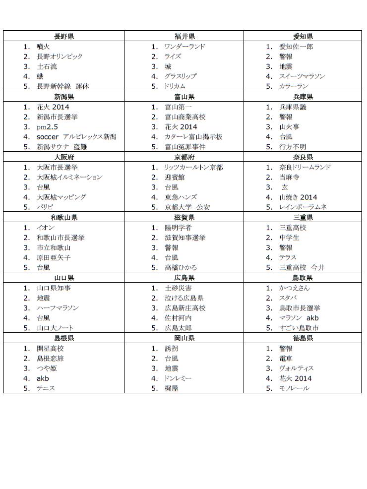 都道府県別ランキング(グーグルの発表資料より)