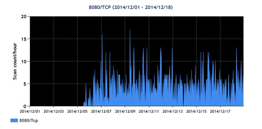 TCP 8080番ポートへのスキャン状況(JPCERT/CCの発表資料より)