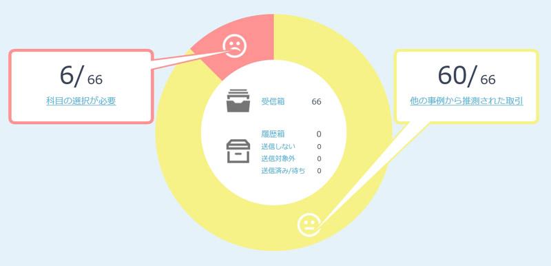 66項目中60項目が自動仕訳された。グラフの中の受信箱をクリックすると一覧が表示される