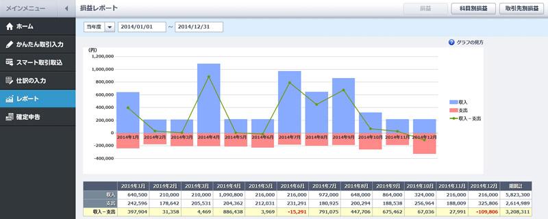 レポート機能では売り上げと経費の数値も表示される