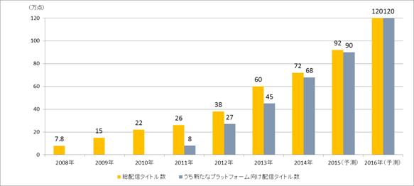 国内で配信される電子書籍・電子雑誌タイトル数の推移(hon.jpのプレスリリースより)