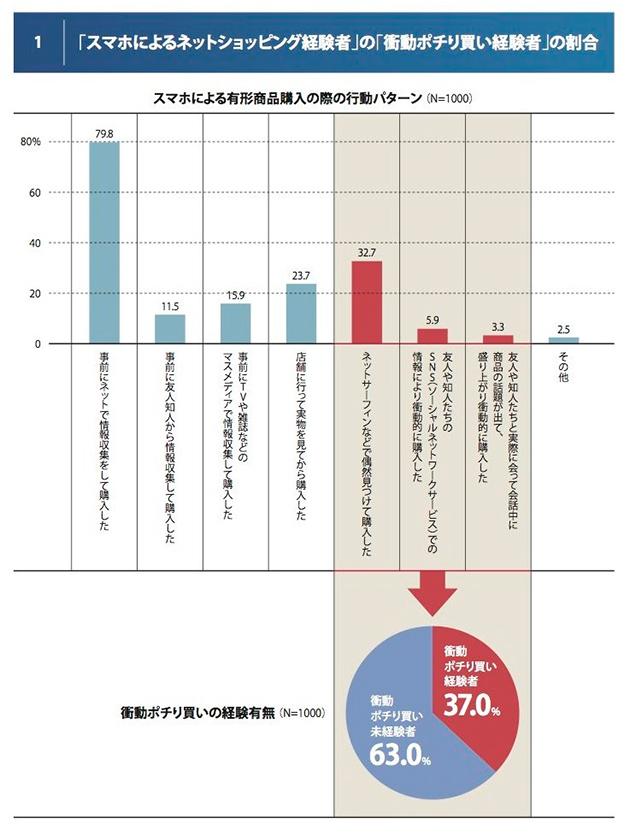 スマートフォンでのネットショッピングにおける行動パターン調査の結果