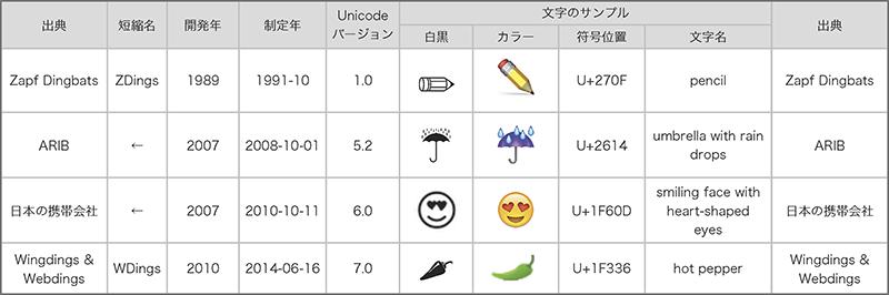 図1 Unicodeに収録されている絵文字の出典(UTR #51より作成)