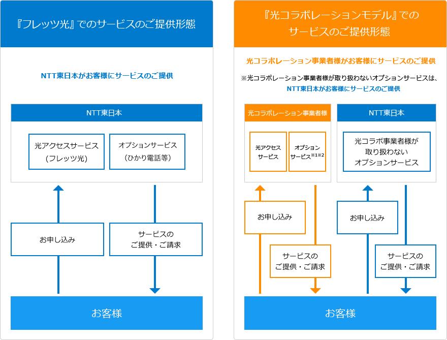 オプションサービスの提供形態(NTT東日本の資料より)