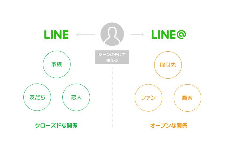 これまでのクローズドなLINEと異なり、「LINE@」ではオープンな関係を構築できる