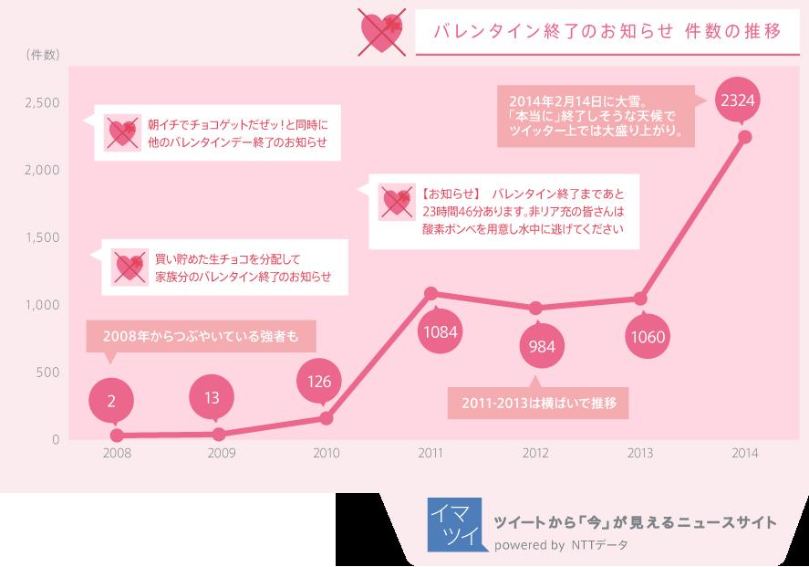 """""""バレンタイン終了のお知らせ""""に関するツイート数の推移"""