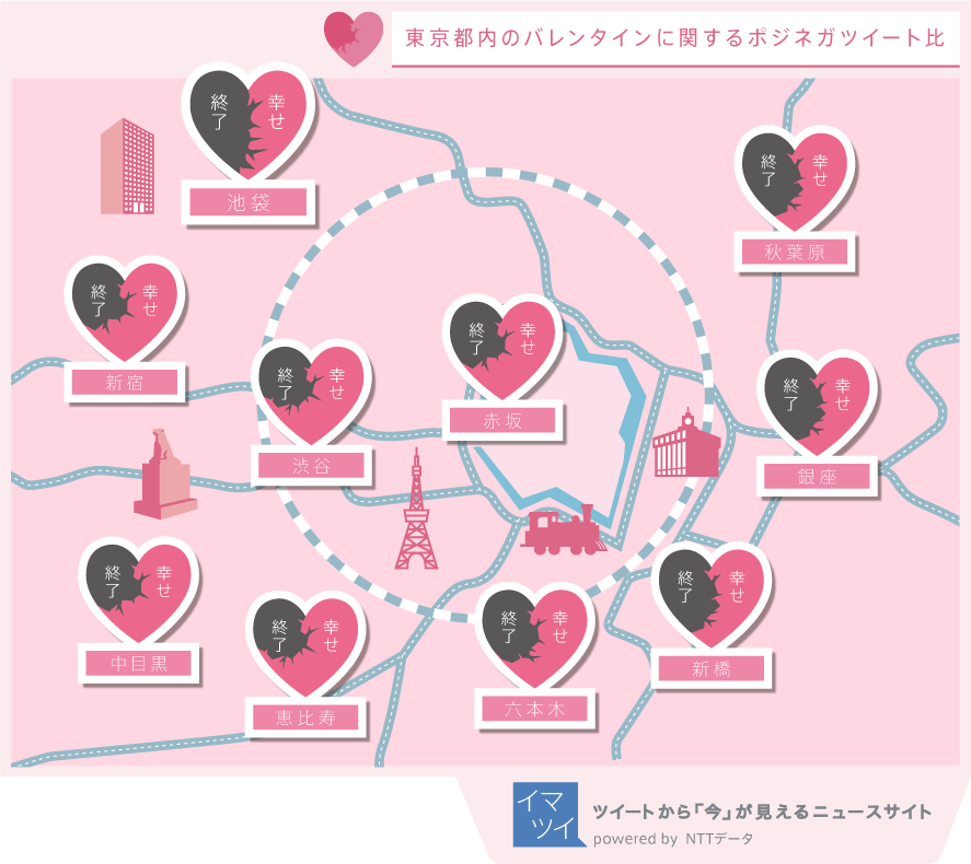 バレンタインに関する地域別でのポジティブ/ネガティブワード比率。以外にも秋葉原ではポジティブワードの比率が高かった