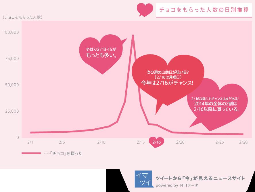 バレンタインデーを過ぎてもプレゼントをもらえた人は全体の2割