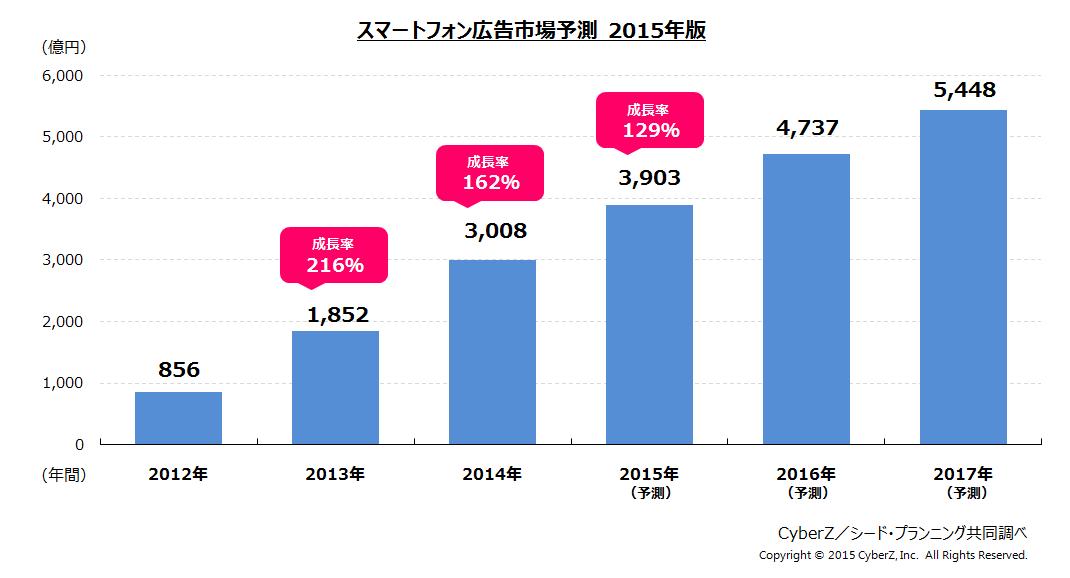 スマートフォン広告市場予測2015年版