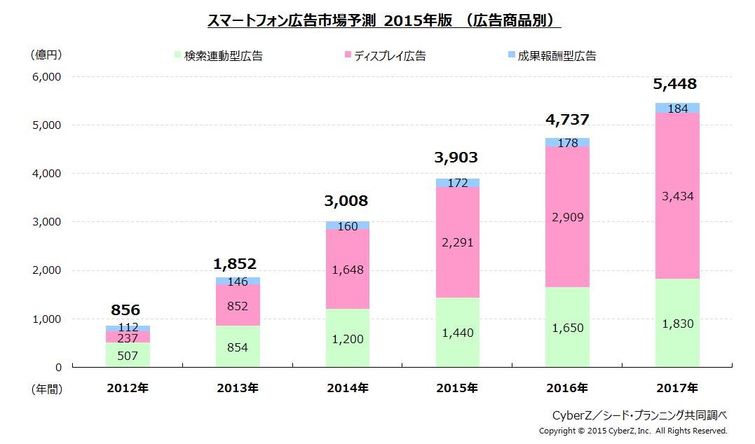 スマートフォン広告市場予測2015年版(広告商品別)
