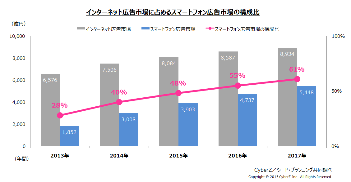インターネット広告市場に占めるスマートフォン広告市場の構成比