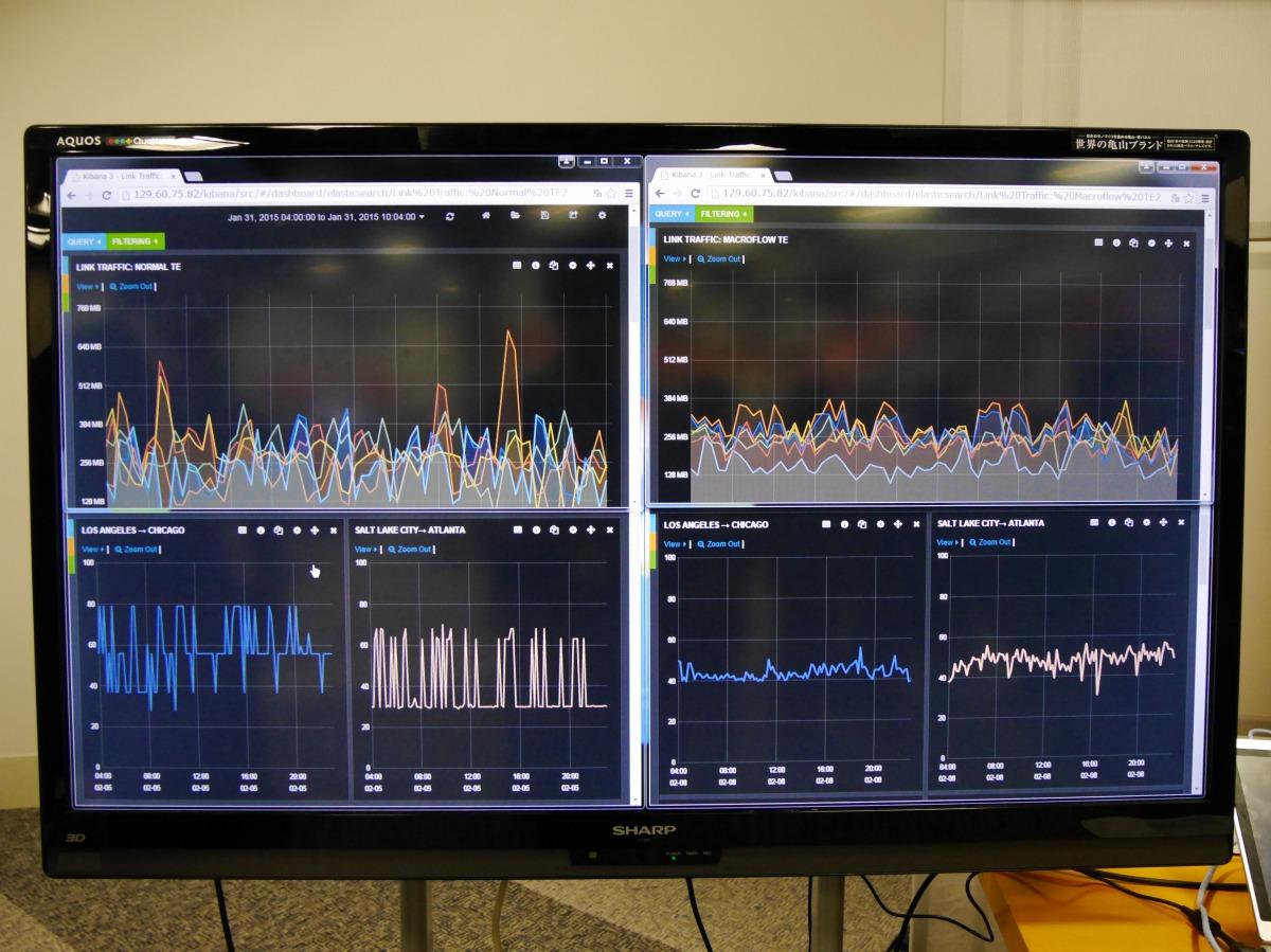 グラフの高さはトラフィック量を示しており、これまでの制御技術(左)と比較すると新しい制御技術(右)ではトラフィック量が下がっているのが分かる
