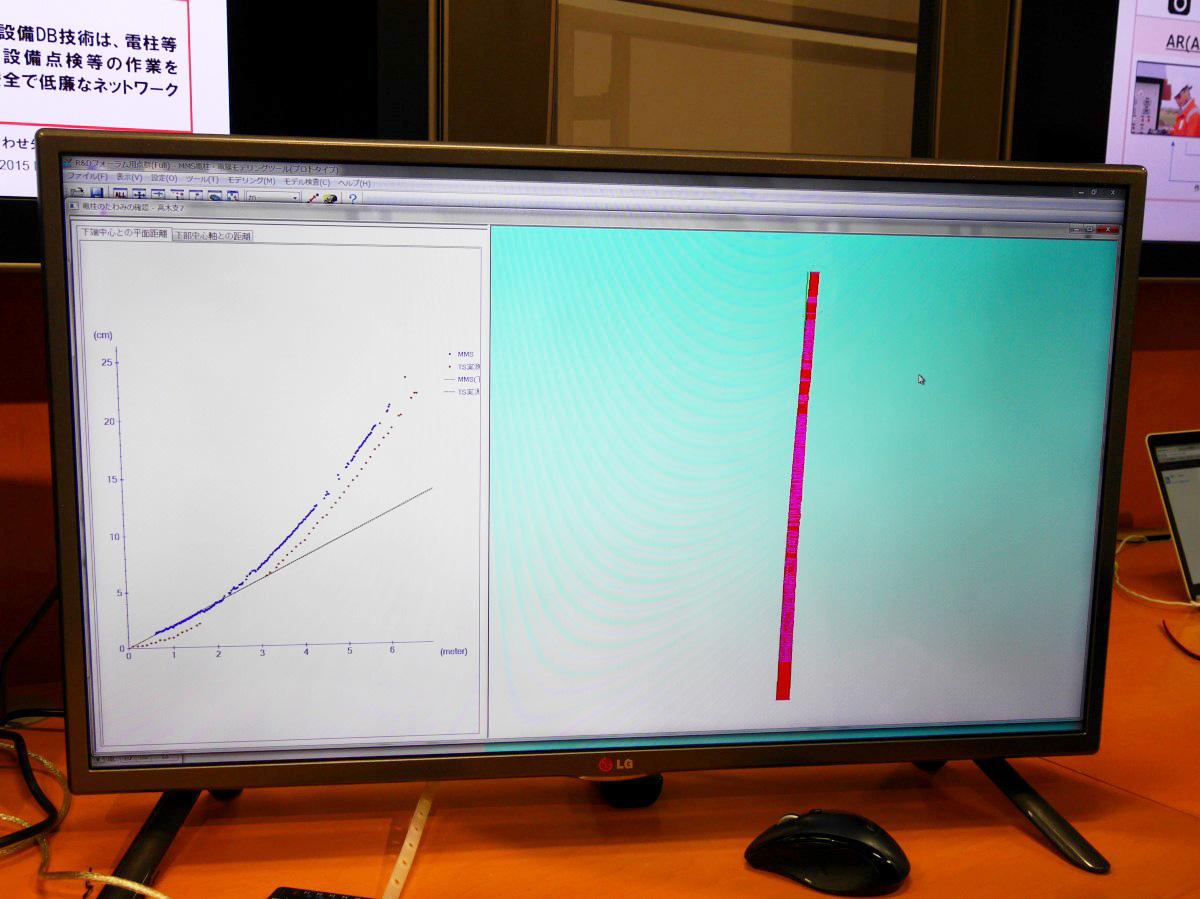計測した電柱の歪み。左のグラフの赤の点が実際の計測で、青の点がMMSによる計測