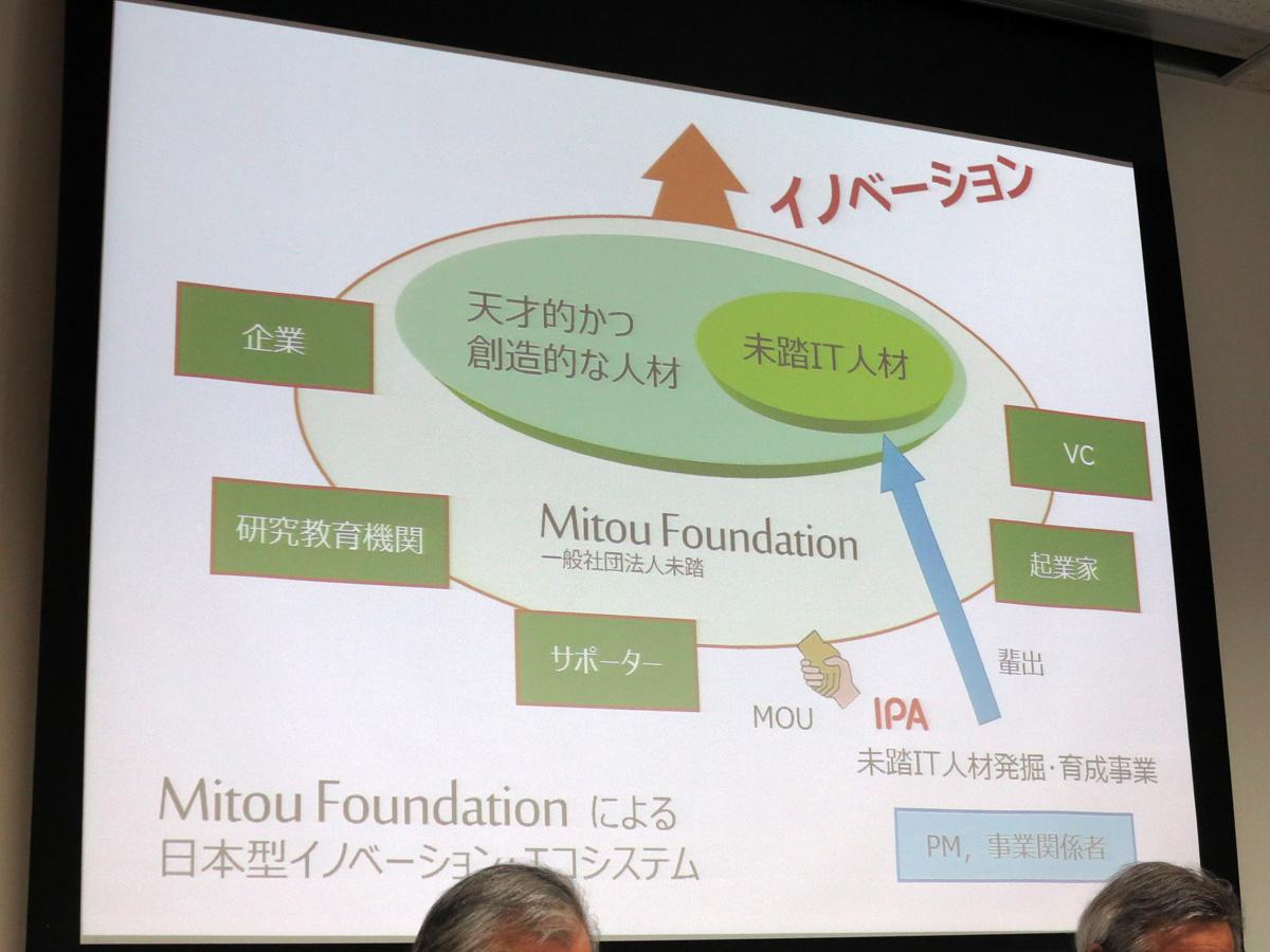 Mitou Foundationにより、未踏関係者、外部企業など含めたネットワークを構築する