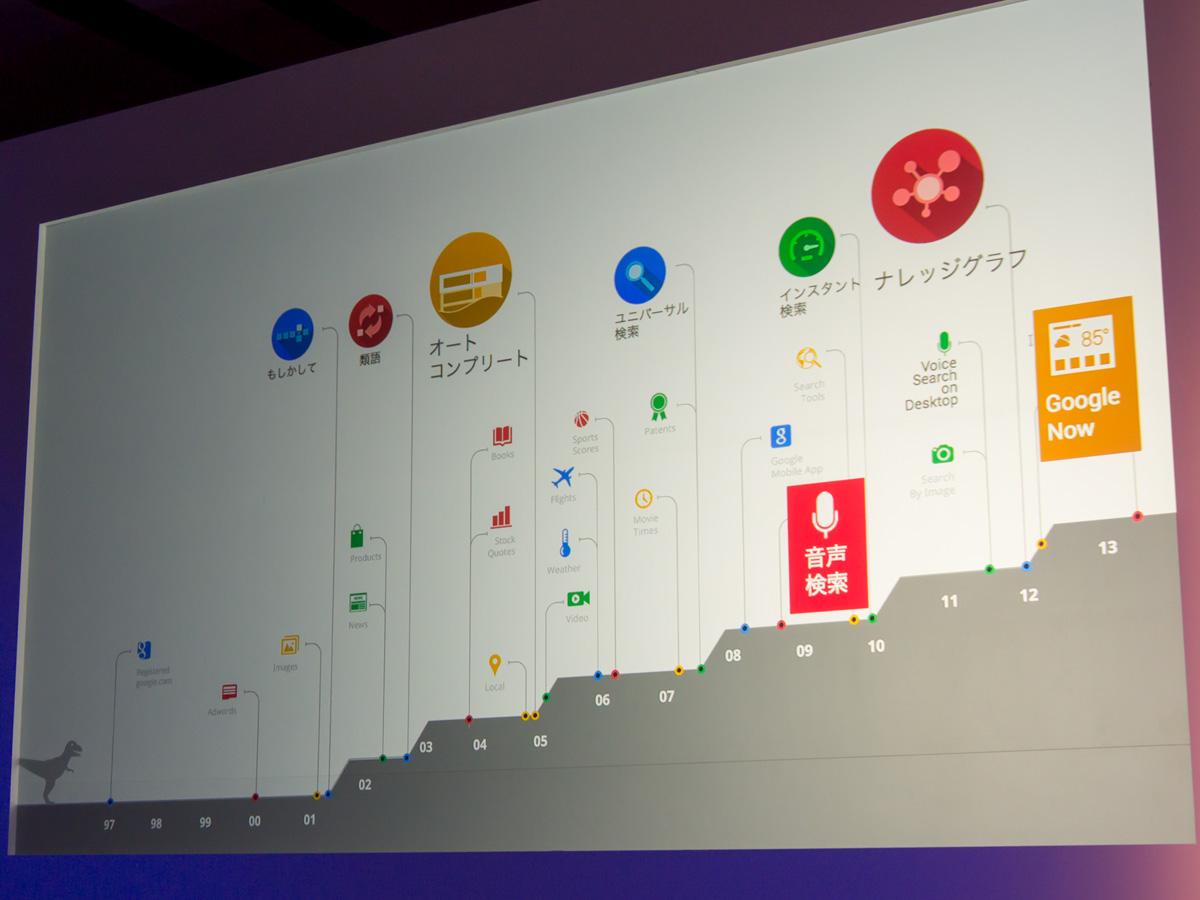 グーグルでは、1年で1万件もの実験を行い、今この瞬間も300の機能について検証しているという。その結果、音声検索やナレッジグラフ、Google Nowなどの新サービスを提供している