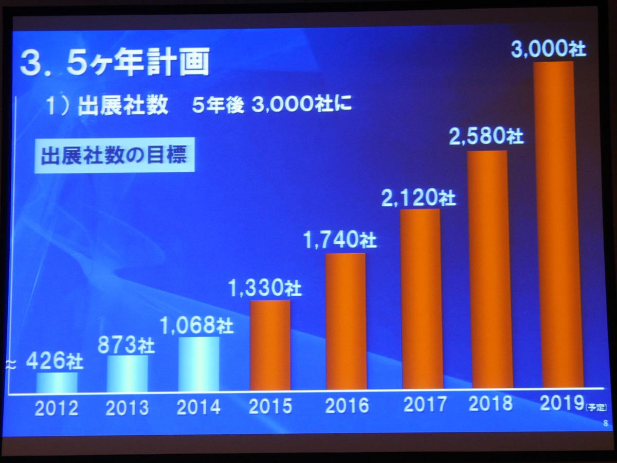 出展社数は2019年までに3000社を目指す
