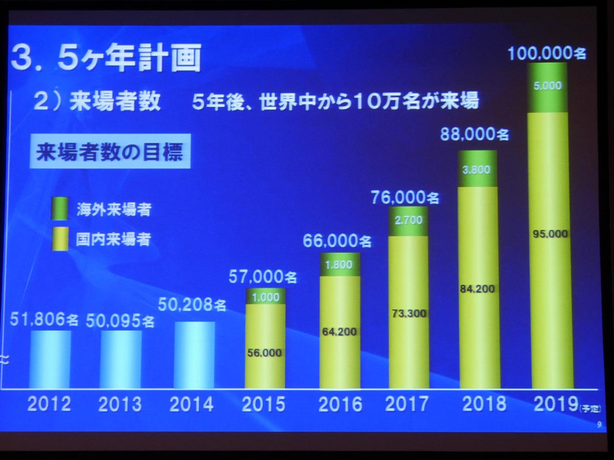 来場者数は2019年までに10万人を目指す(内、海外からは5000人を含む)