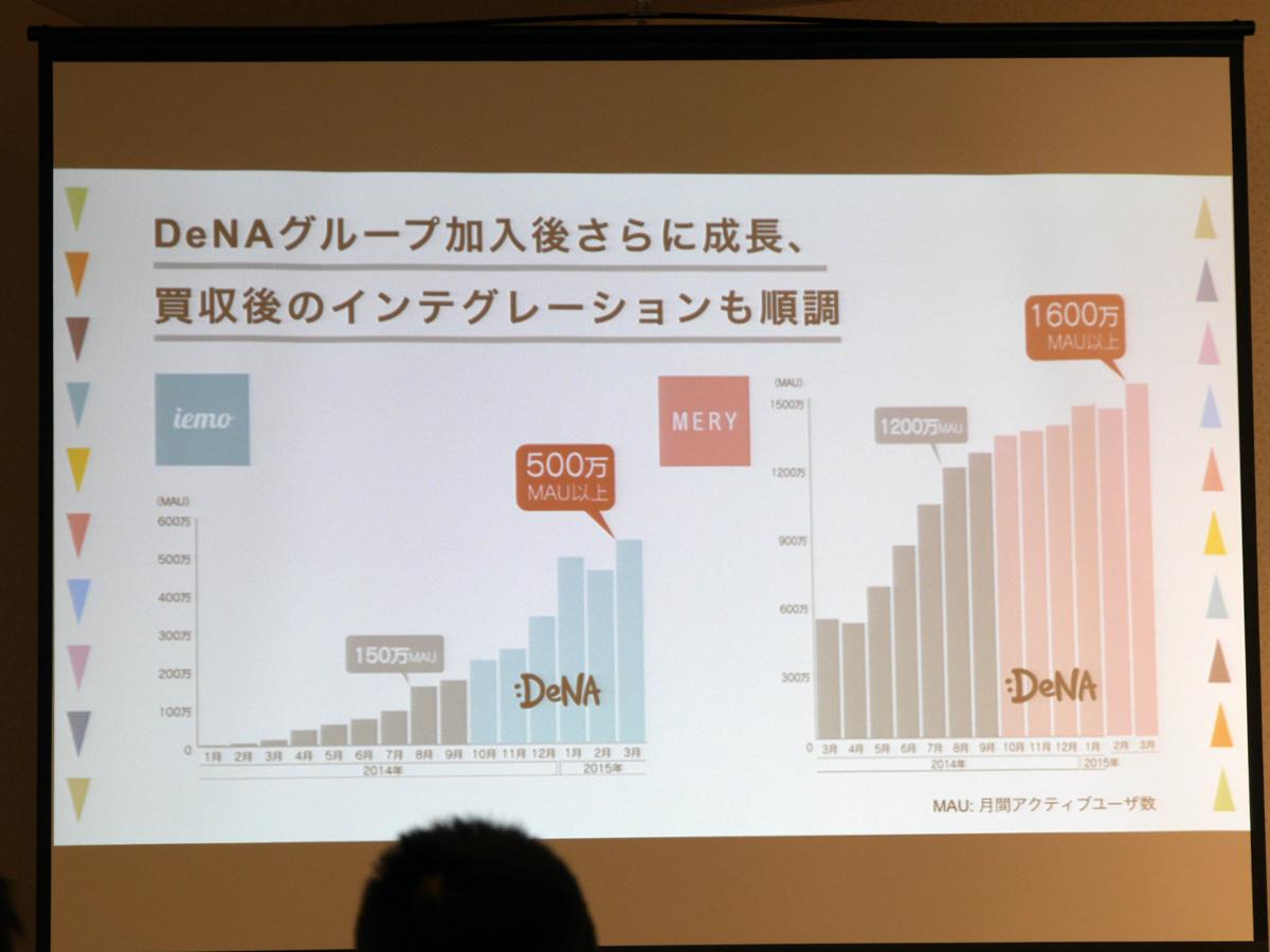「iemo」「MERY」は、DeNA買収後も順調に月間アクティブユーザー数が増加しているという