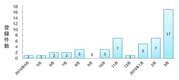 2014年度 Windows Server 2003脆弱性対策情報のJVN iPedia登録件数推移