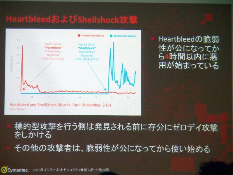 Heartbleed脆弱性は明らかになってから4時間以内に悪用が始まった