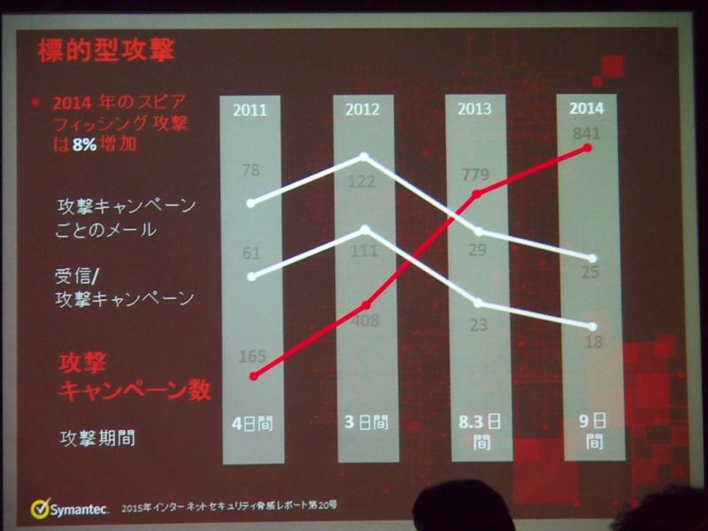 スピアフィッシング攻撃は2014年に8%増加