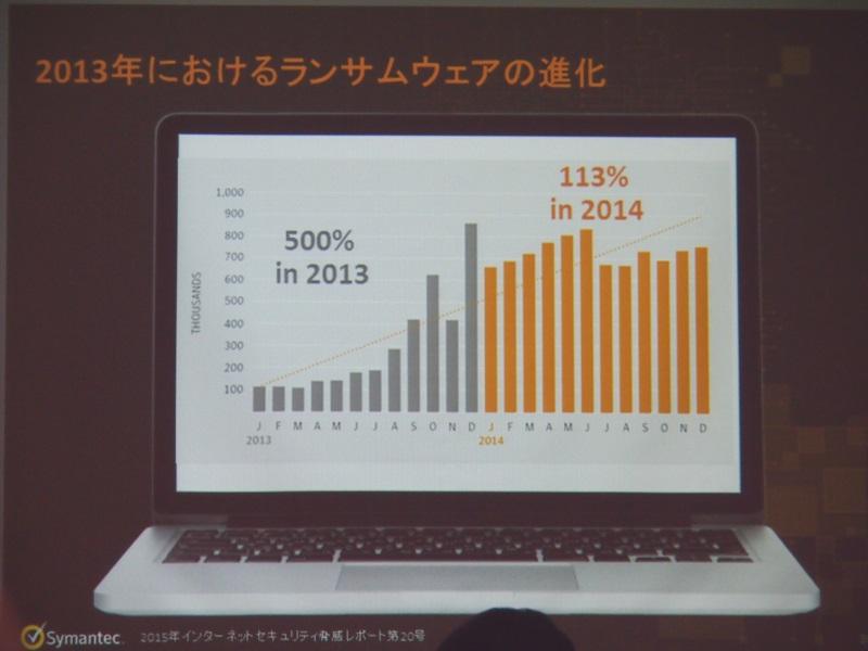 ランサムウェアが前年比113%増加