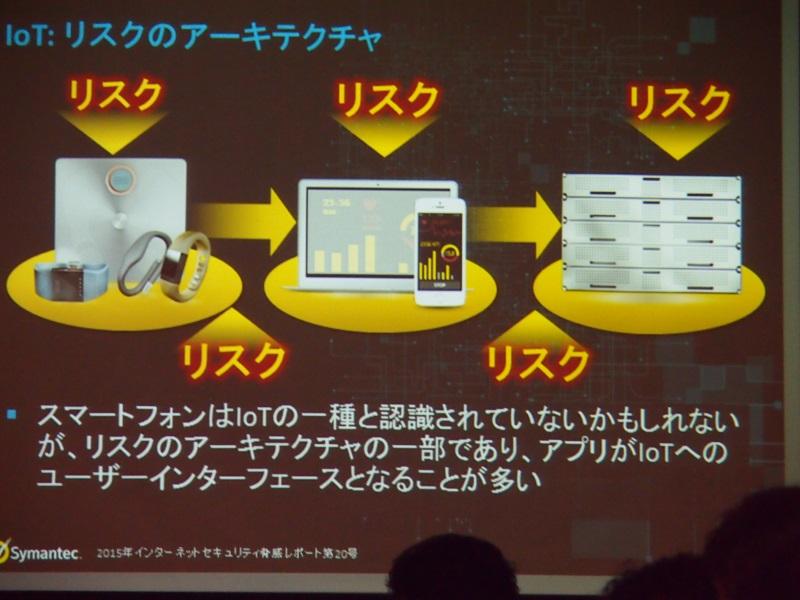 スマホアプリもIoTを狙った攻撃に対するリスクに