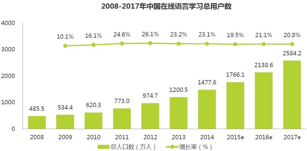 オンライン語学学習者数の推移