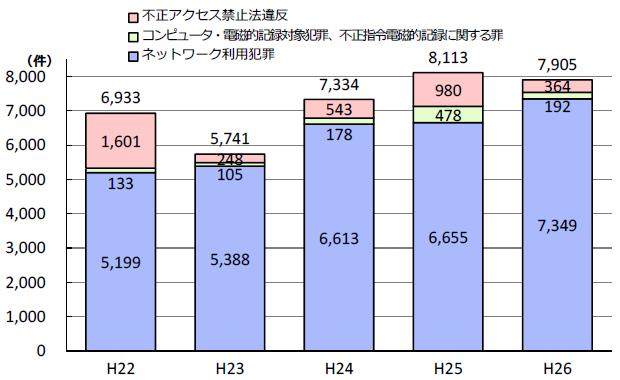サイバー犯罪の検挙件数の推移(警察庁広報資料より)