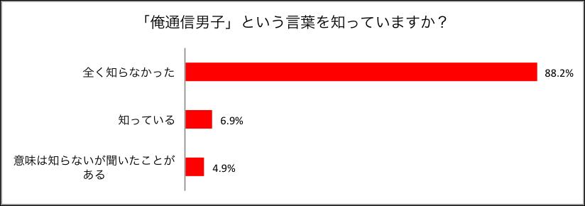 """""""俺通信男子""""の認知度"""