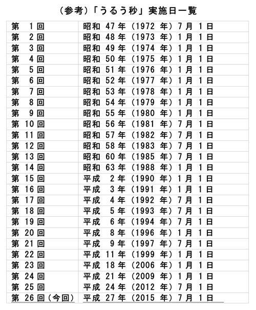 「うるう秒」実施日一覧(総務省/情報通信研究機構の2015年1月16日付プレスリリースより)