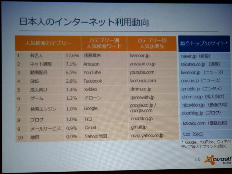 日本ユーザーの利用動向。有名人カテゴリーで「後藤真希」がトップになったのは調査時期の関係とのこと