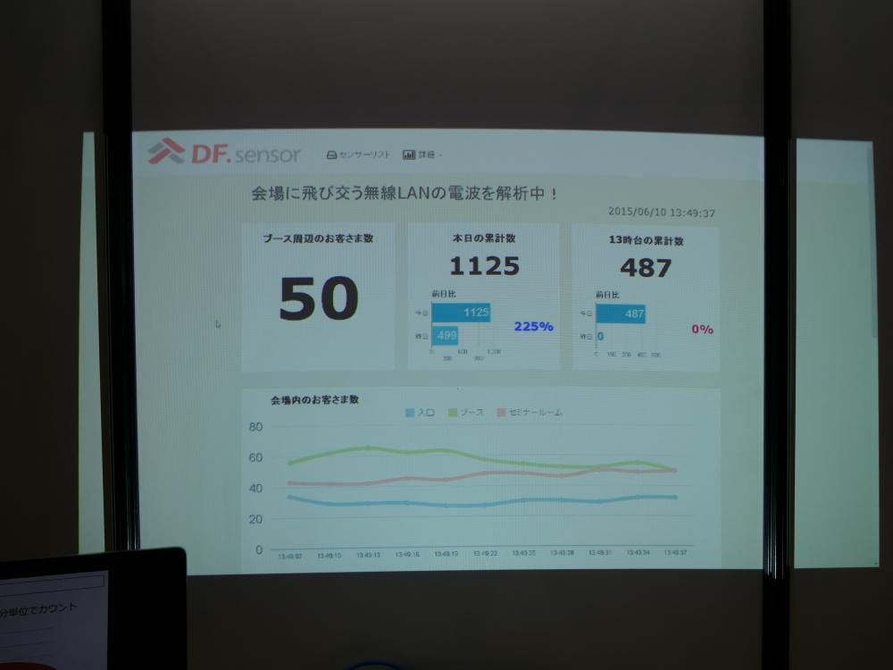 ユーザー数の推移や滞留時間などを把握できる