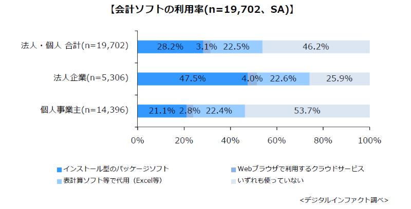 会計ソフトの利用率