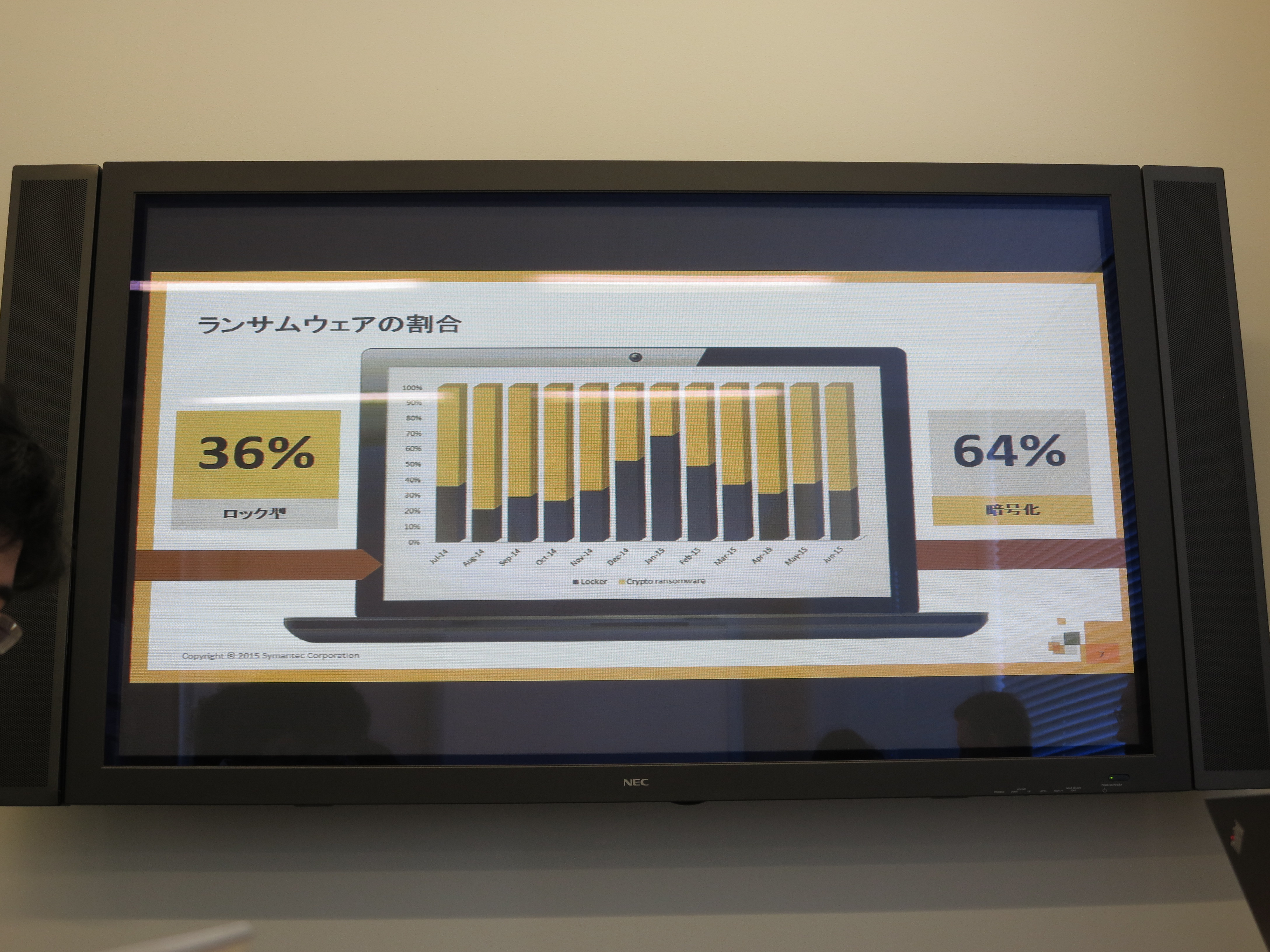 ランサムウェアの64%が暗号化型