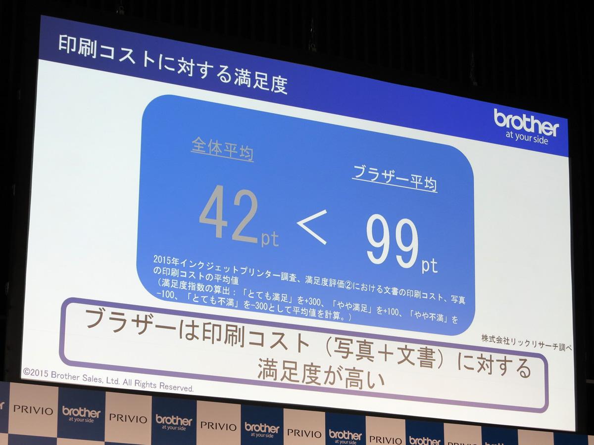 印刷コストのユーザー満足度(リックリサーチ調べ)は、全体平均42ポイントなのに対し99ポイントと高評価