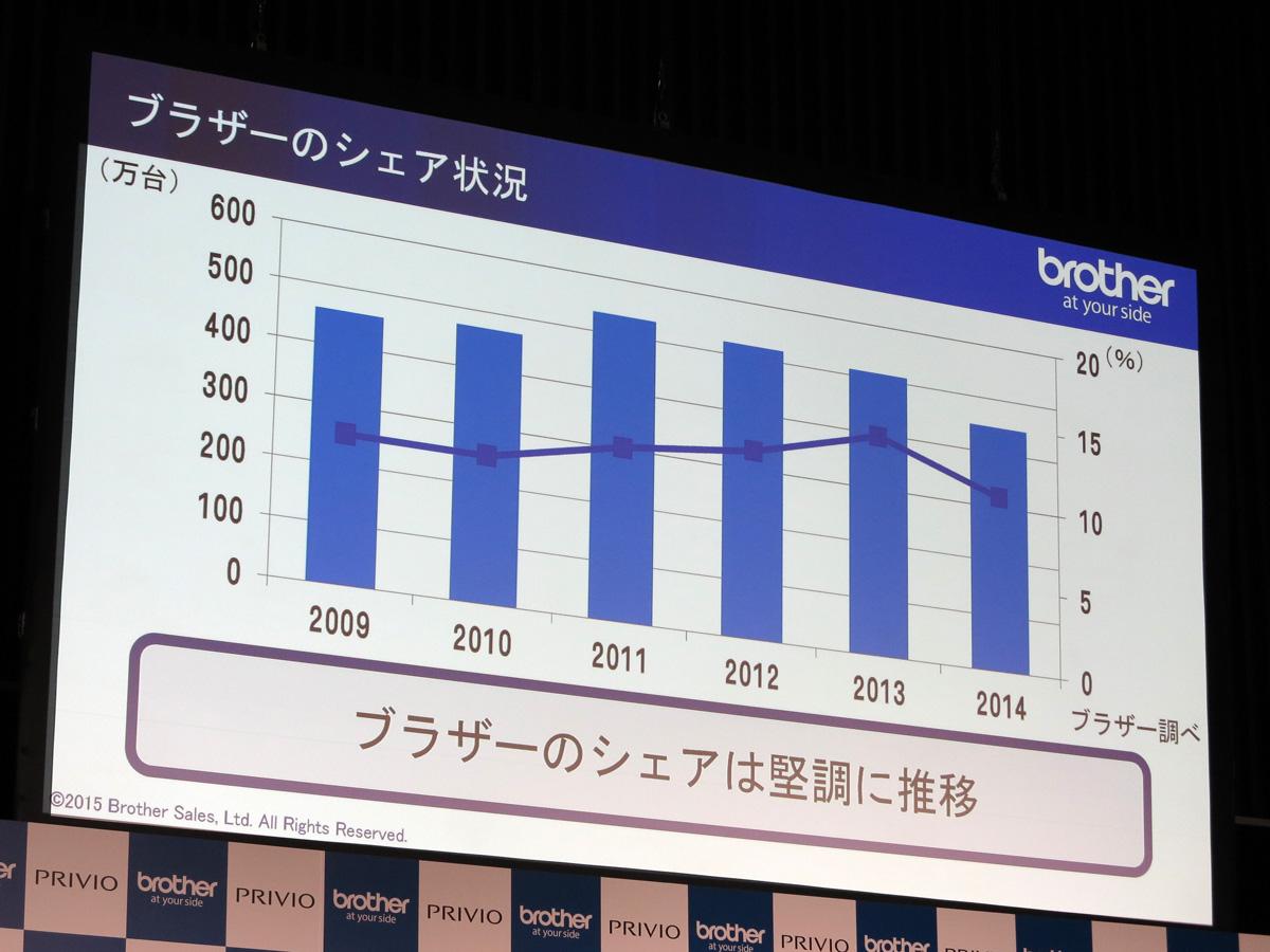 2014年度のプリンター市場は、Windows XPリプレースの反動や消費増税前の駆け込み需要の影響もあり、全体的に縮小しているという